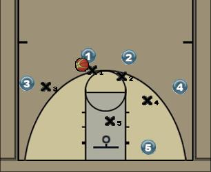 Basketball Play Basketdynamic 41 option 3 pc drive flash Man to Man Offense