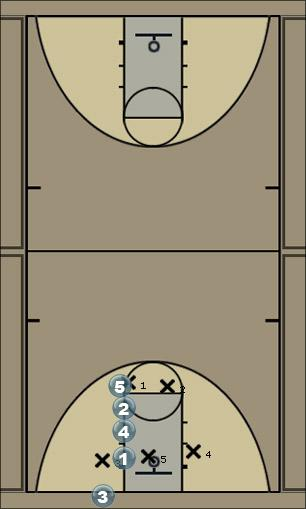 Basketball Play Line (Lakers) Zone Baseline Out of Bounds