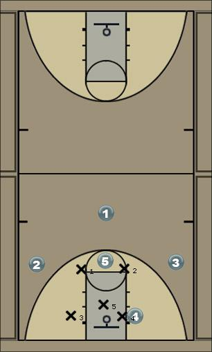 Basketball Play Zone offense (Zona) Zone Play