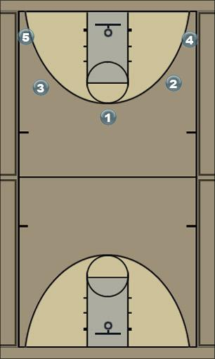 Basketball Play Read and React Man to Man Offense