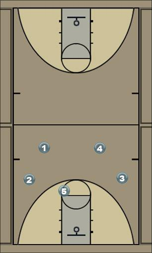 Basketball Play high wide 4  Zone Play