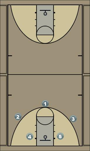 Basketball Play Kampas Man to Man Offense