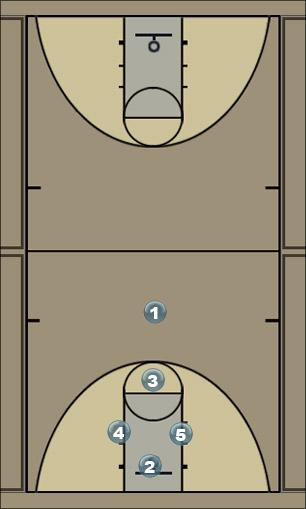 Basketball Play regerqe Man to Man Offense
