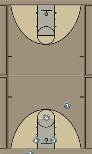 Basketball Play dosdoblecortina Man to Man Offense