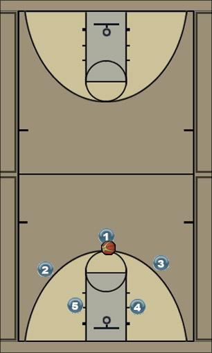 Basketball Play Georgetown Man to Man Offense georgetown