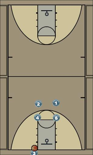 Basketball Play China Man Baseline Out of Bounds Play