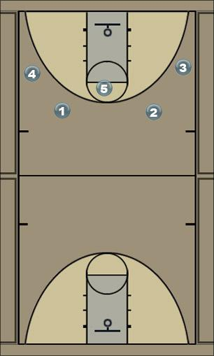 Basketball Play juagdanum_1 Man to Man Offense