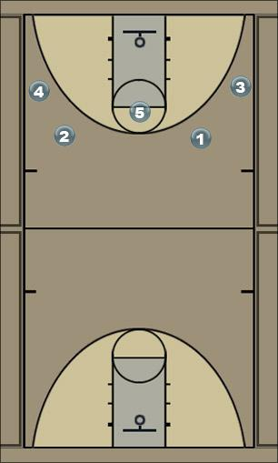 Basketball Play postes_1 Man to Man Offense