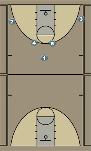 Basketball Play bloc_frontal Man to Man Offense