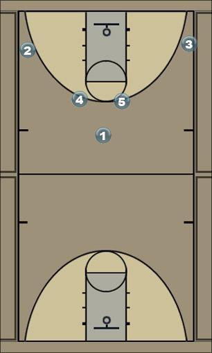 Basketball Play sangra Man to Man Offense