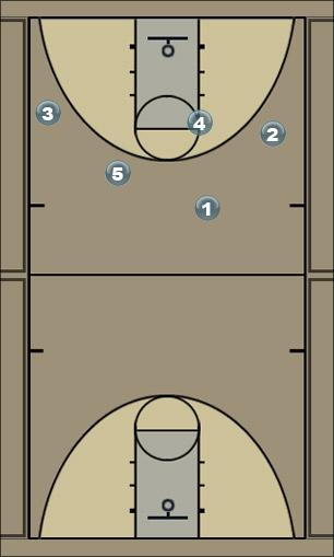 Basketball Play carreton Man to Man Offense