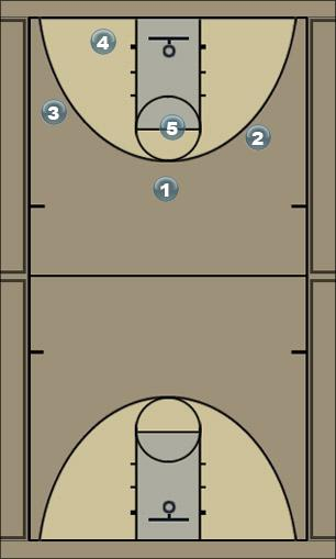 Basketball Play triple_banda2 Man to Man Offense