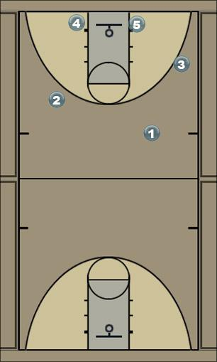 Basketball Play bloc_frontal2 Man to Man Offense