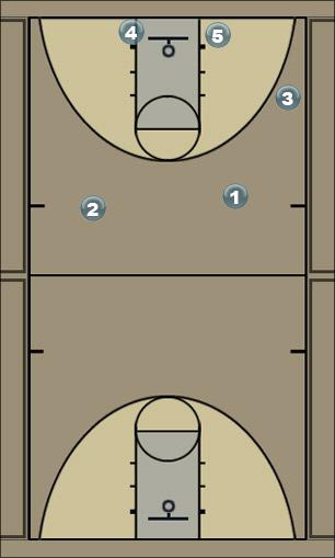 Basketball Play bloqueo_direct_frontal Man to Man Offense