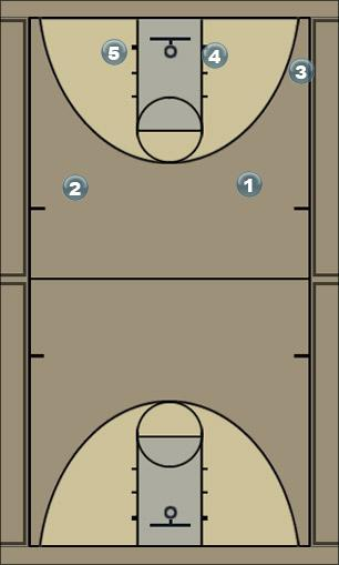 Basketball Play carreton_blocs Man to Man Offense