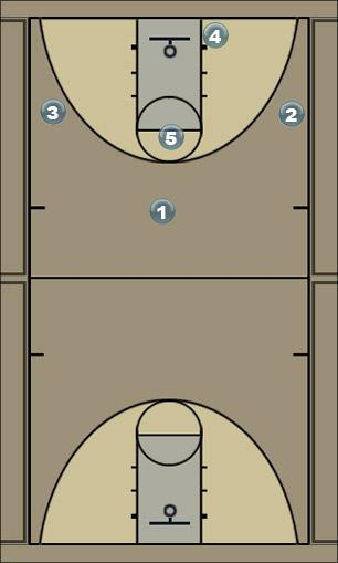 Basketball Play dos Man to Man Offense