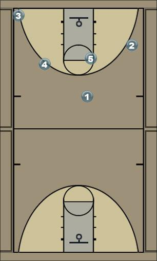 Basketball Play tres Man to Man Offense