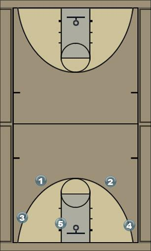 Basketball Play Skittles Man to Man Set