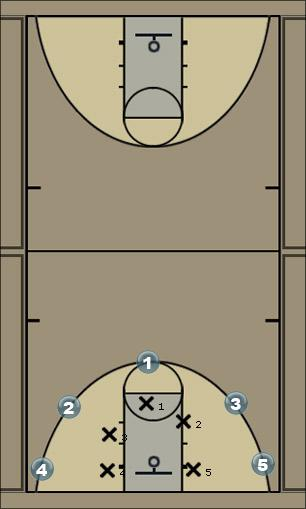 Basketball Play 5-out Man to Man Offense