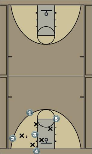 Basketball Play Tap the head Man Baseline Out of Bounds Play