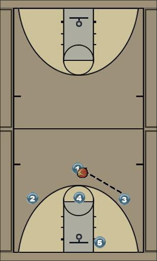 Basketball Play Cross Man to Man Offense