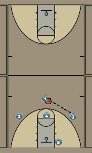 Basketball Play Cross Man to Man Offense