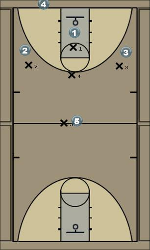 Basketball Play Louisville (Unorthodox Trap) Defense