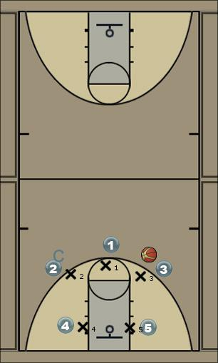 Basketball Play Jugada03 Man to Man Offense