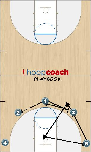 Basketball Play Nova Uncategorized Plays offense