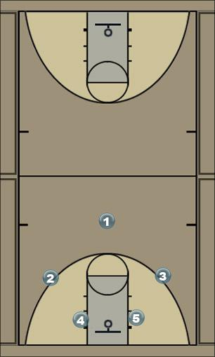 Basketball Play Sh1 Man to Man Offense