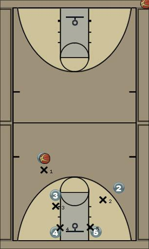 Basketball Play Simple Triangle Pick and Roll 1 Man to Man Offense