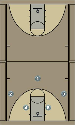Basketball Play 2-4 Combo2 Man to Man Offense