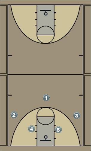 Basketball Play 2-4 Flex Man to Man Offense