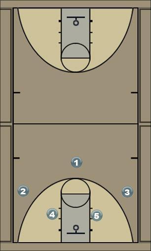 Basketball Play 2-4 Flex Man to Man Offense