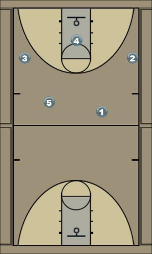 Basketball Play Rice Secondary Break
