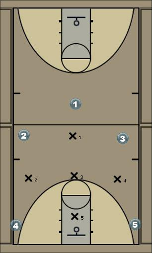 Basketball Play RED HOT 50 TEST Defense