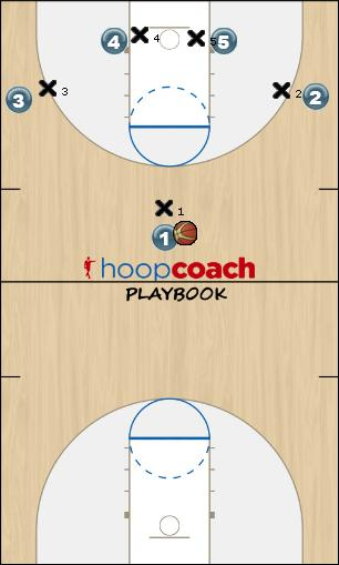 Basketball Play zero Man to Man Set