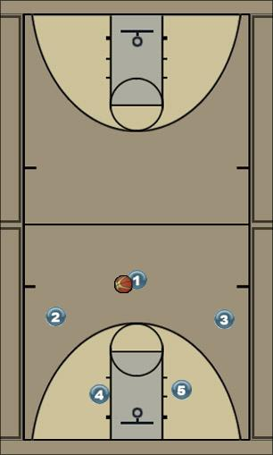 Basketball Play Fist (Option 1) Man to Man Offense