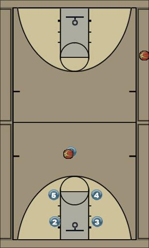 Basketball Play Rise Man to Man Offense