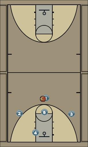 Basketball Play White Man to Man Offense