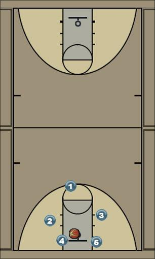 Basketball Play After Basket Break Secondary Break