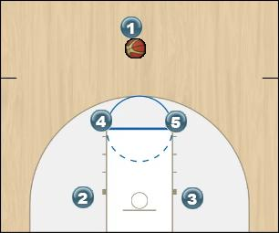 Basketball Play Box Man Set off UCLA action (base play) Man to Man Set offense, man, set, ucla