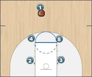 Basketball Play Box Base Play 2 Man to Man Set offense, man, set, ucla