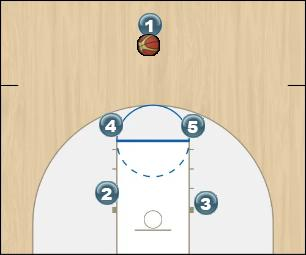 Basketball Play UCLA into wing ball screen Man to Man Set offense, man, set, ucla, ball screen