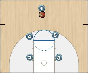 Basketball Play Counter to wing ball screen with staggered double Man to Man Set offense, man, set, ucla