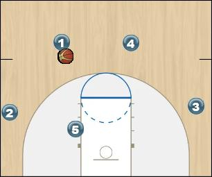 Basketball Play Zone Set 4 around 1 reverse and attack (Gorilla, Z Zone Play offense, zone, set, gorilla