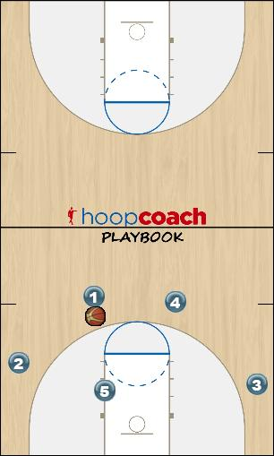 Basketball Play Zone Counter play to reversal (41F) Zone Play offense, zone, set