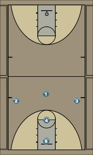 Basketball Play YELLOW (3-1-1) Defense