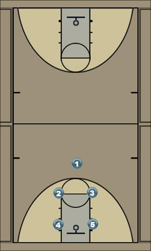 Basketball Play WHITE (1-2-2) Defense