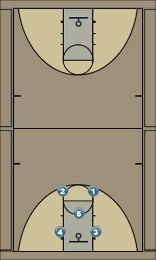 Basketball Play RED (2-1-2) Defense